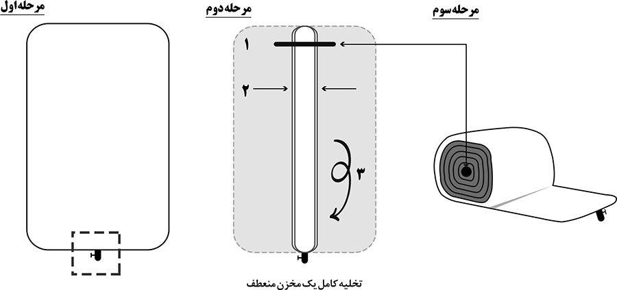 روش هایی برای تخلیه آسان مخازن چلیک